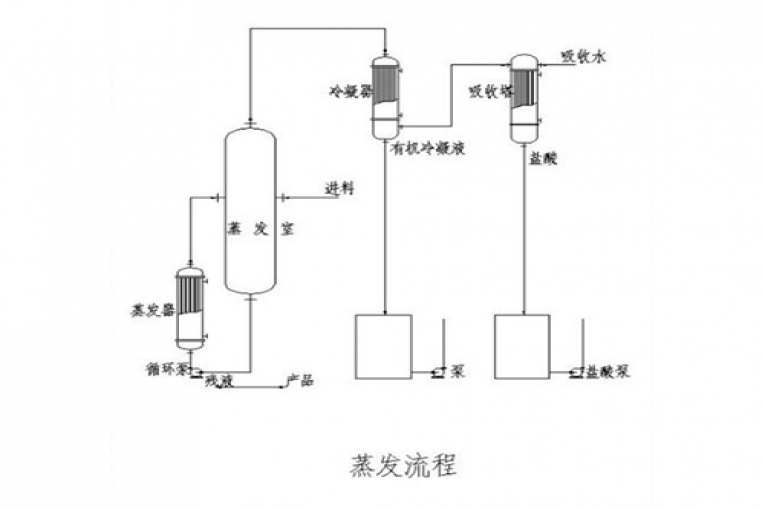 HCI by-product purification system